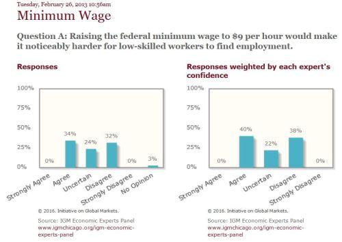 סקר שכר מינימום